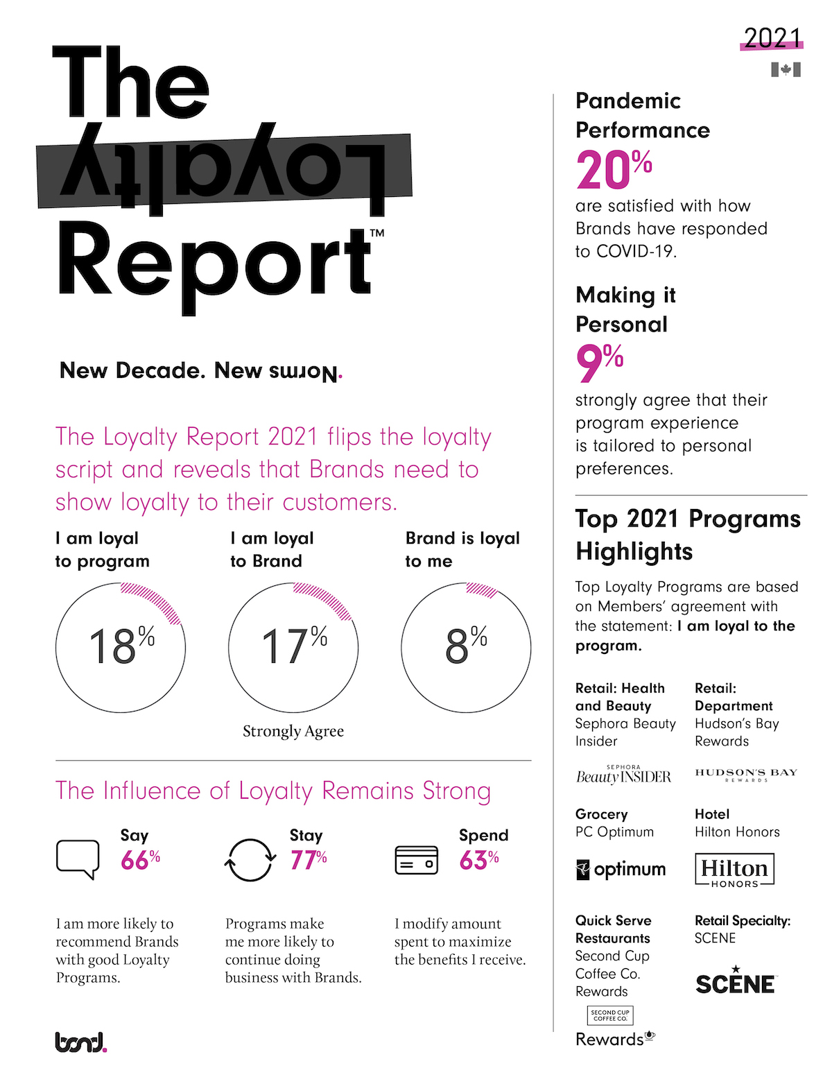 Bond TLR 2021_CAN infographic