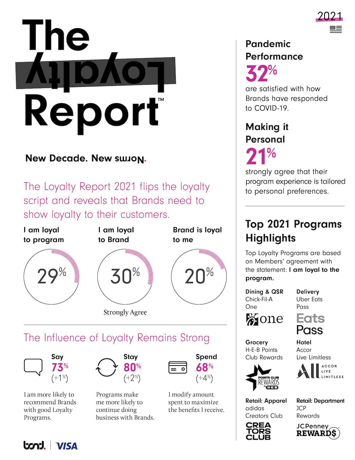 Bond TLR 2021_US Infographic